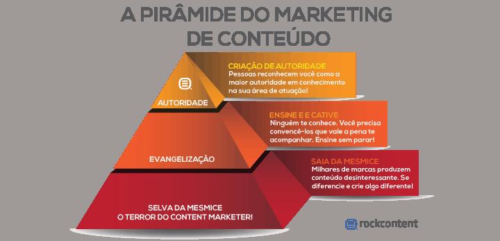Sua marca tem autoridade? Conheça a pirâmide do marketing de conteúdo 1