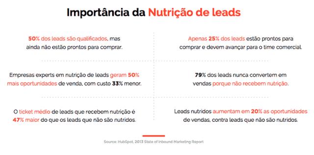 nutrição de leads