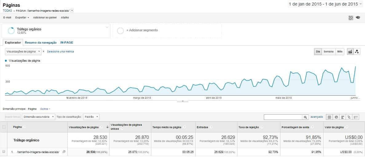 Qual é o tamanho ideal de um blog post (2)
