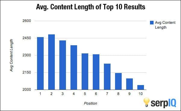Qual é o tamanho ideal de um blog post 6