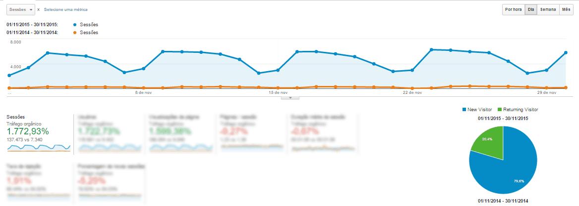 crescimento de 1772% em um ano