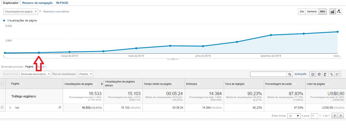 crescimento do post de roi