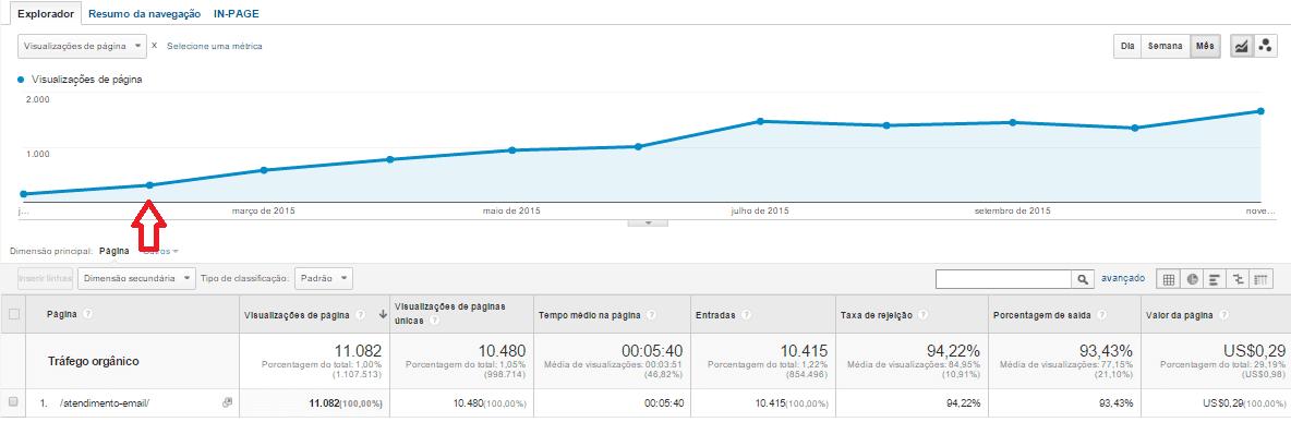 crescimento do post sobre abertura de emails
