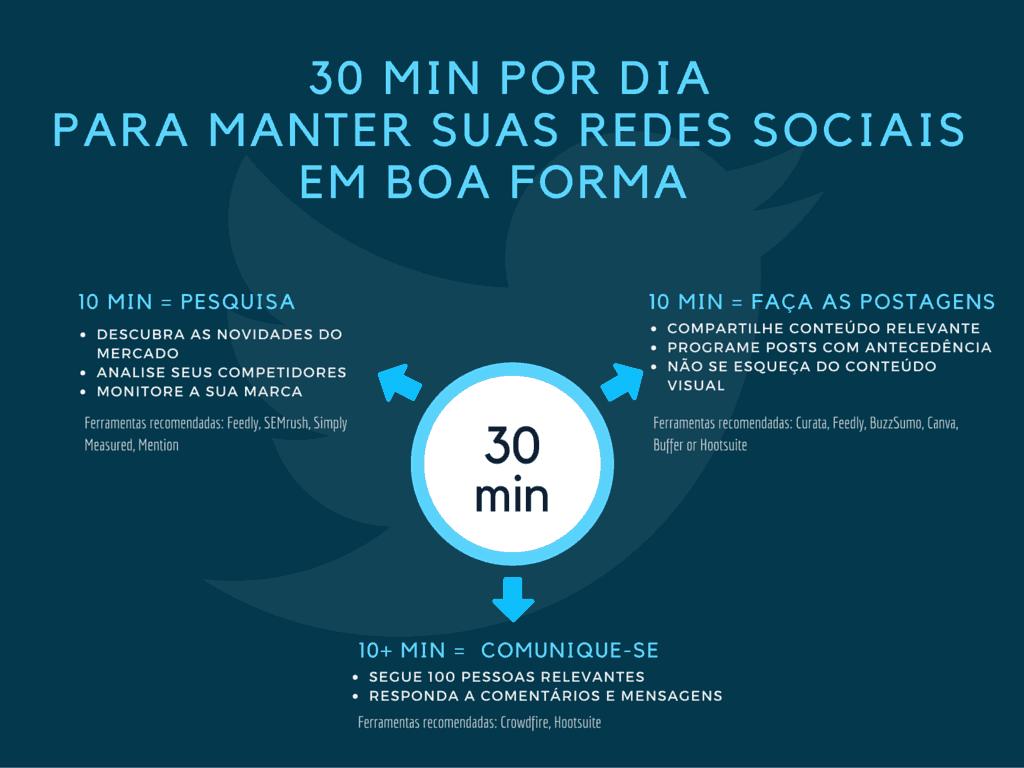 exercícios para redes sociais