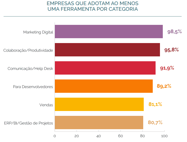 Gráfico Techtrends