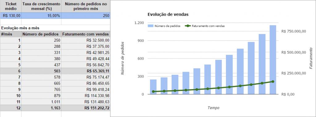 Como usar Excel: aprendendo como fazer gráficos no excel