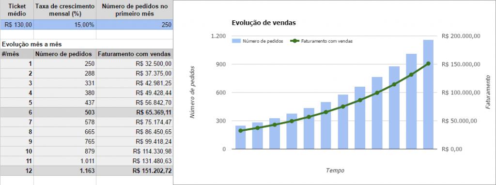 Como usar Excel: gráficos