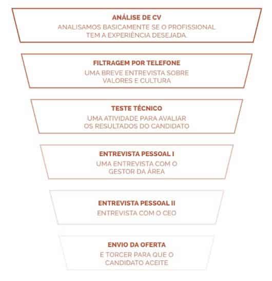 Como contratar equipes de marketing: funil de contratação