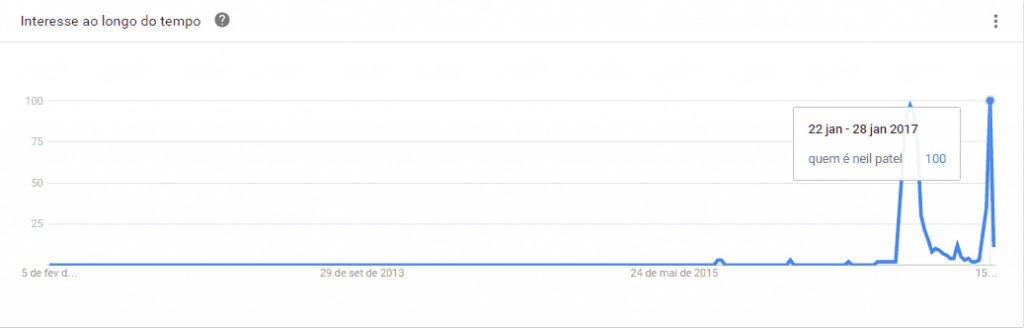 quem é neil patel: gráfico no google trends