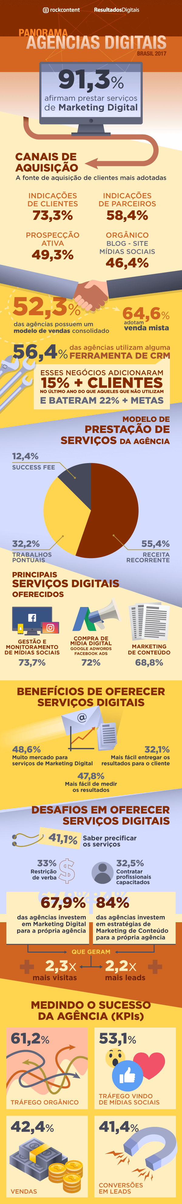 benchmark agências infografico