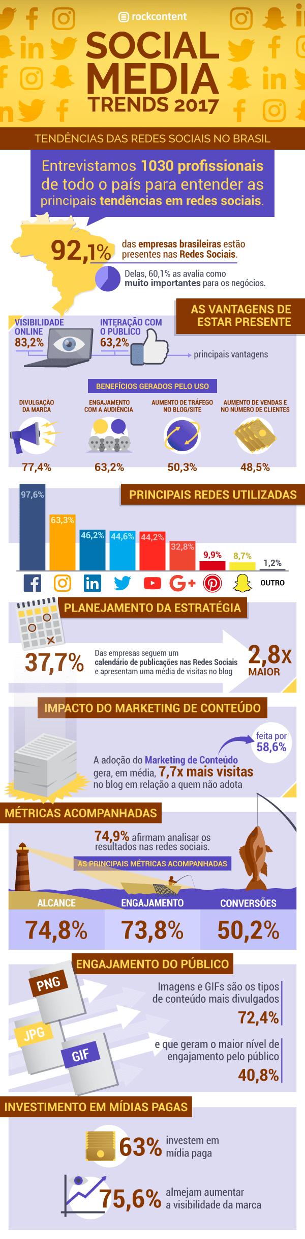 social media trends 2017 infográfico