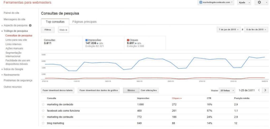 Google Search Console para pesqiusa de palavra-chave
