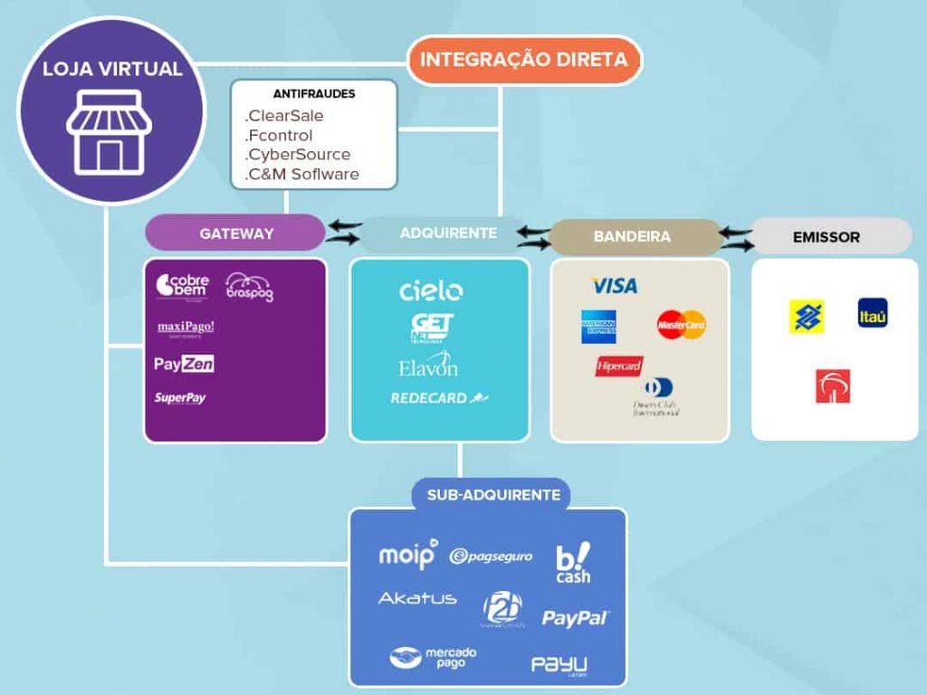 E-commerce: sistemas de pagamento