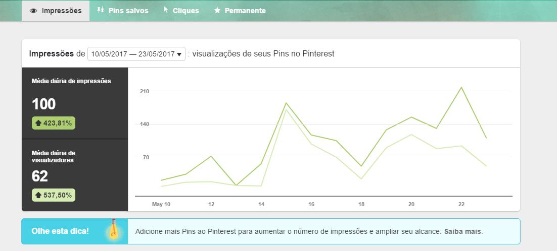 metricas de redes sociais - pinterest analytics 2