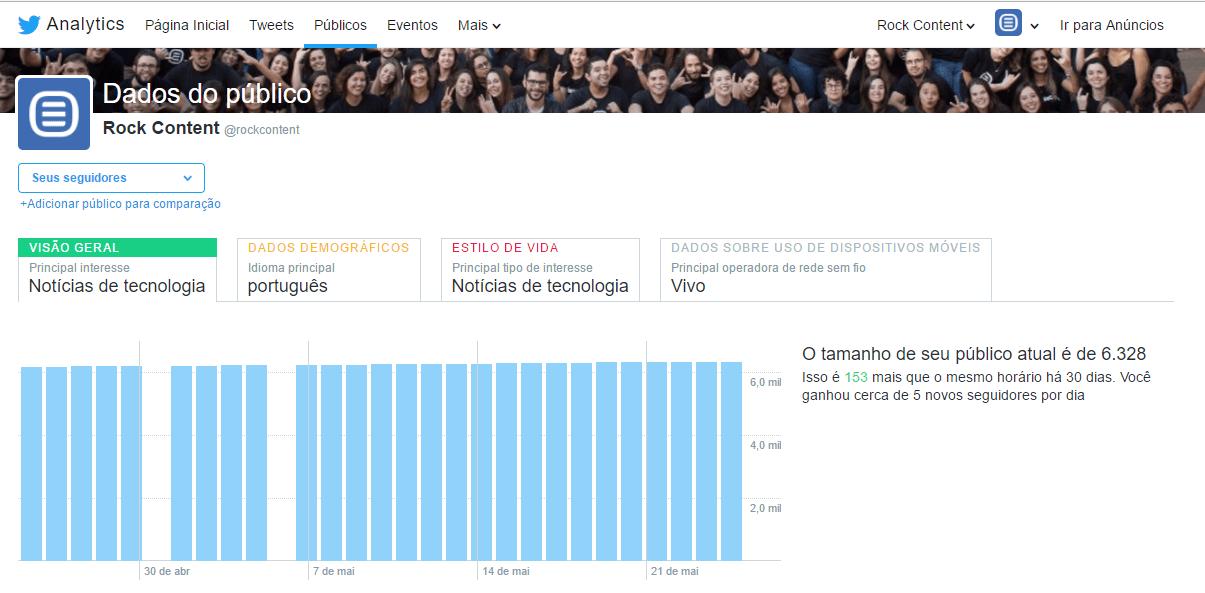 metricas de redes sociais - twitter analytics
