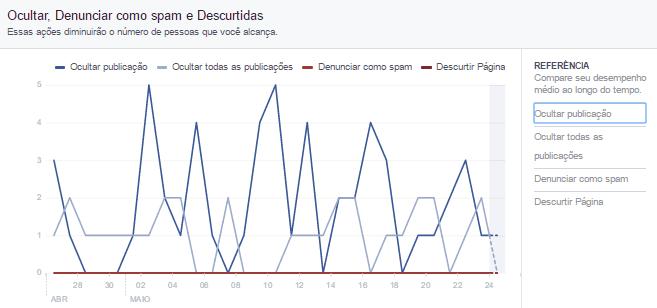 metricas de redes sociais - ocultar e descurtidas