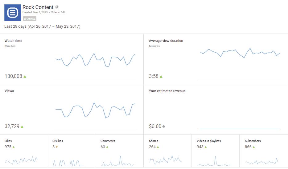 metricas de redes sociais - Youtube analytics 2