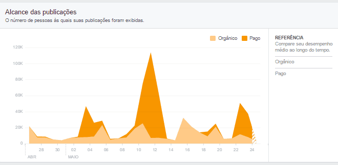 metricas de redes sociais - alcance