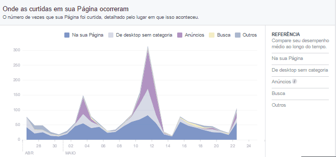 metricas de redes sociais 3