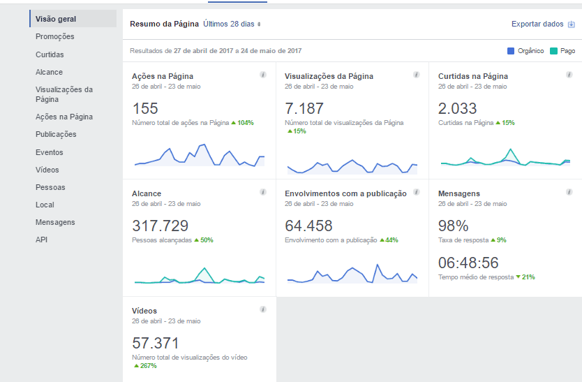 metricas de redes sociais - facebook 3