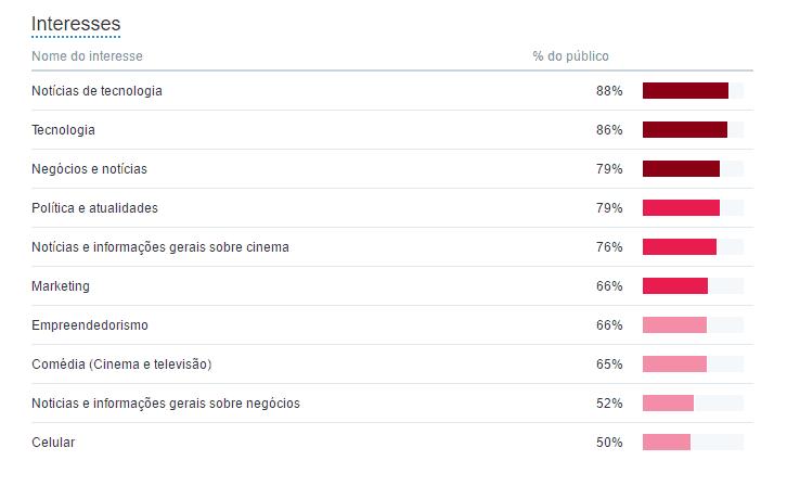 metricas de redes sociais - twitter analytics 2