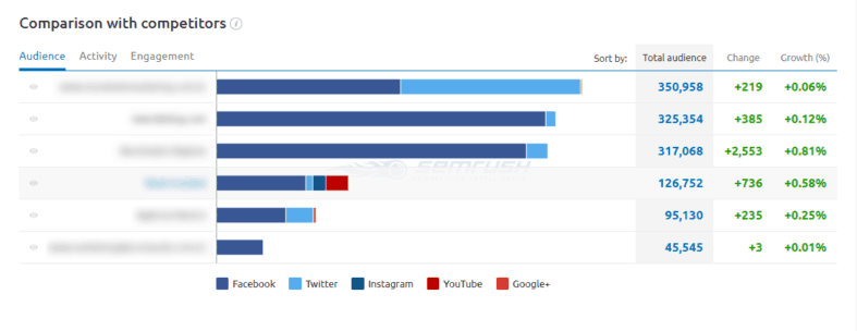 Comparação de social na Social Media Tool do SEMrush