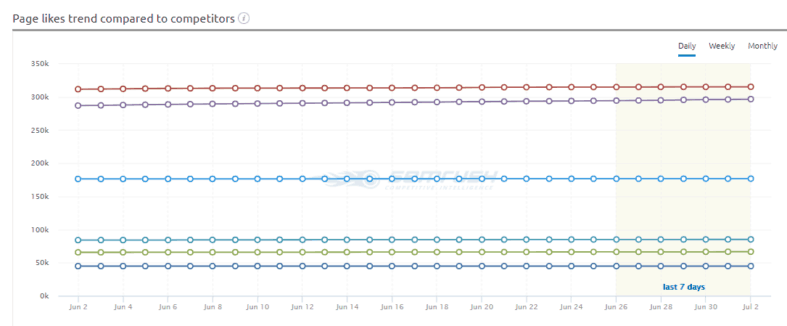 Gráfico de curtidas da página na Social Media Tool do SEMrush