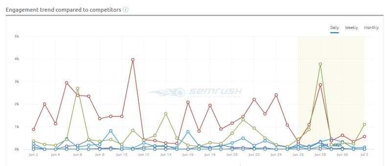Gráfico de engajamento da Social Media tool do SEMrush