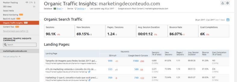 Organic Traffic Insights do SEMrush