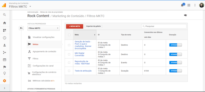 Painel de Metas do Google Analytics