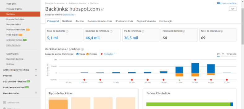 Relatório de Backlinks da Hubspot no SEMrush