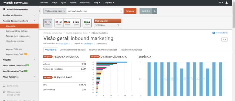 Relatório do SEMrush de palavras-chave para a kw inbound marketing