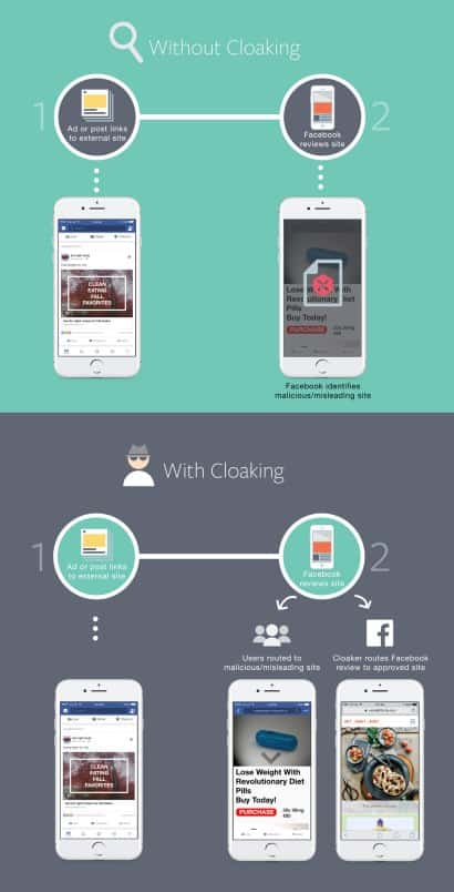 Atualização contra cloaking do Facebook