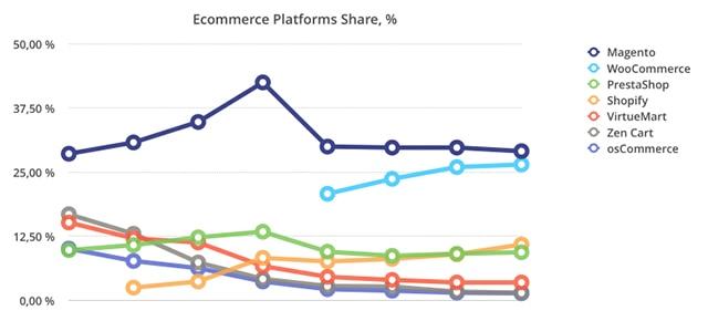 comparativo entre plataformas de ecommerce