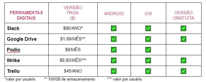 tabela comparativa de ferramentas digitais