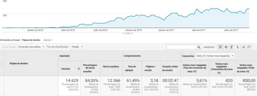 Após a atualização, o conteúdo trouxe mais de 80% de novos visitantes