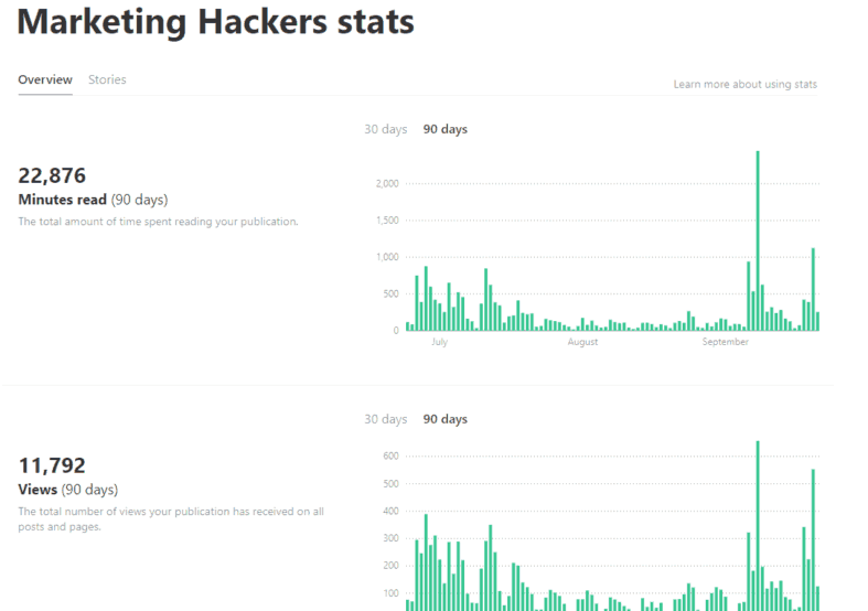 Estatísticas da publicação Marketing Hackers no Medium