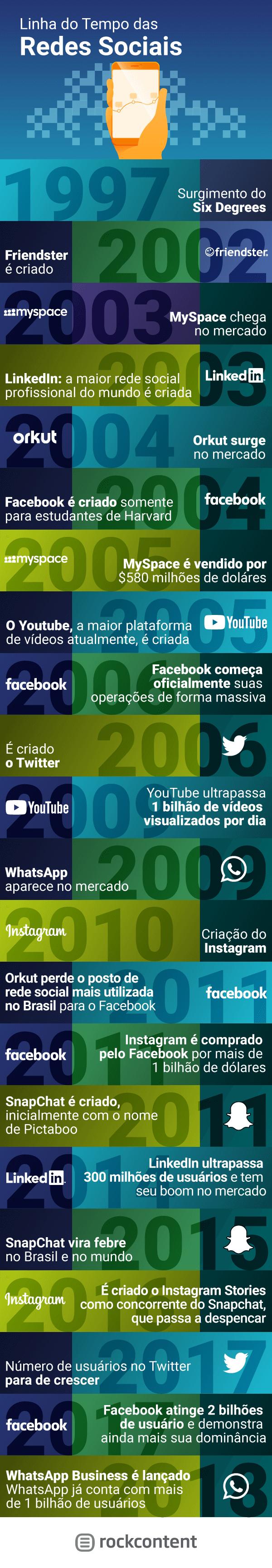 Linha do tempo redes sociais