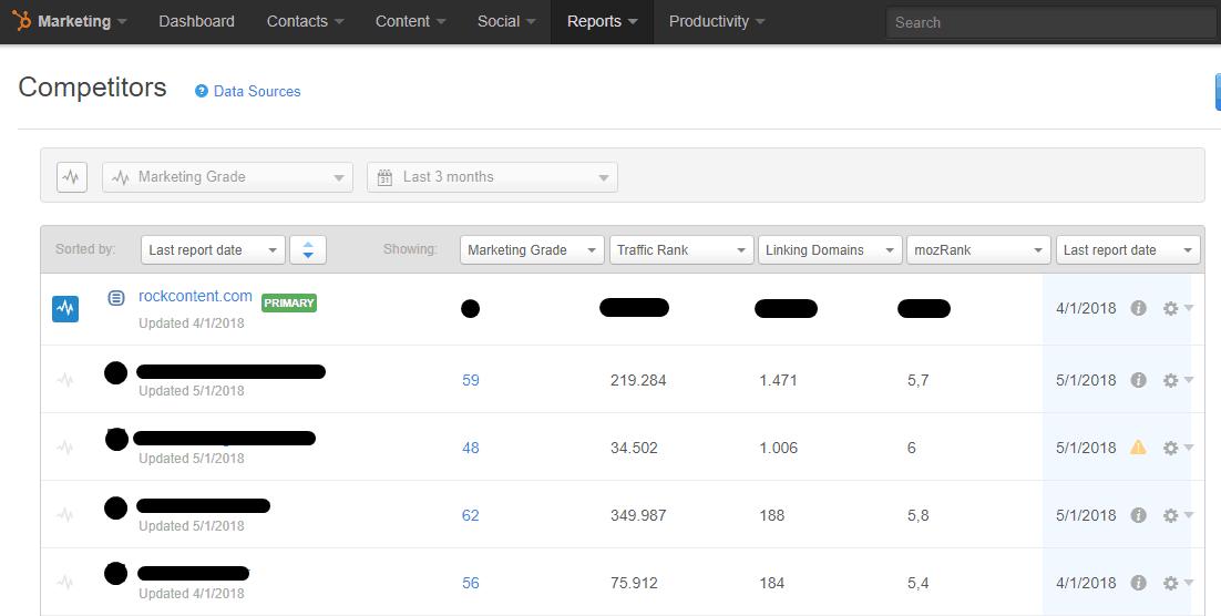 Comparação entre competidores no Relatório da HUbspot