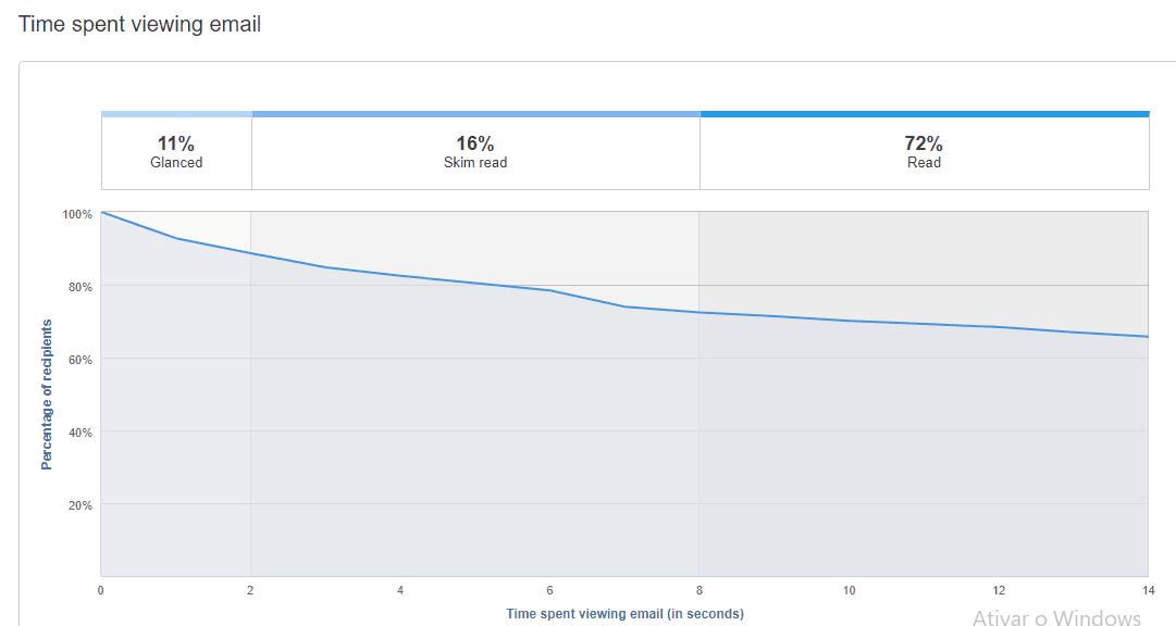 Incicadores de tempo de visualização de email na Hubspot