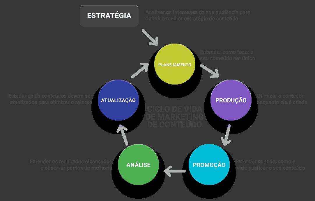 Importância da Inteligência de Conteúdo no ciclo do marketing de conteúdo