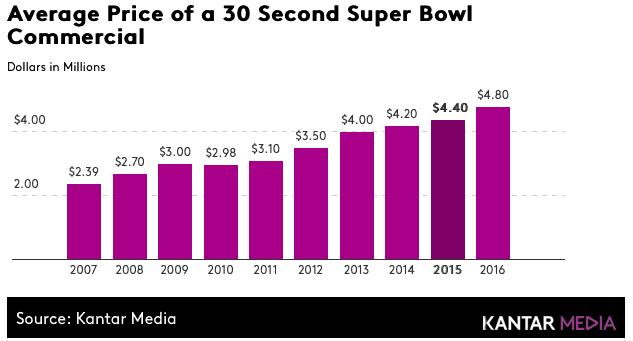 Preço de uma propaganda no Super Bowl