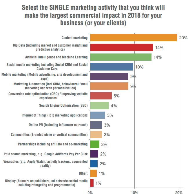 Pesquisa da Smart Insights mostra que investimentos em marketing de conteúdo são a maior prioridade