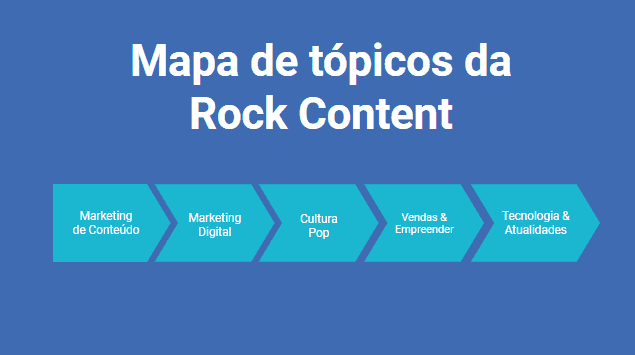Mapa de tópicos de redes sociais Rock Content