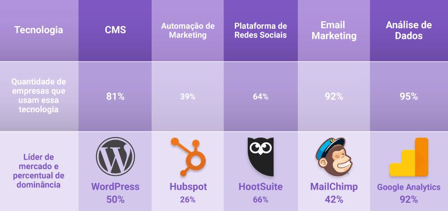 Tecnologias de marketing usadas por empresas