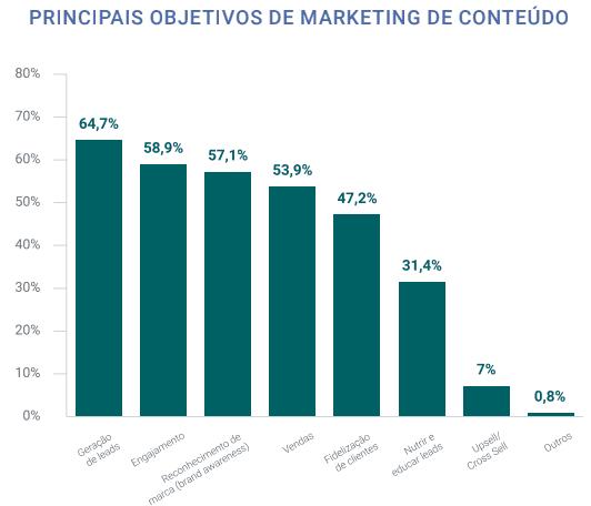 Objetivos do marketing de conteúdo
