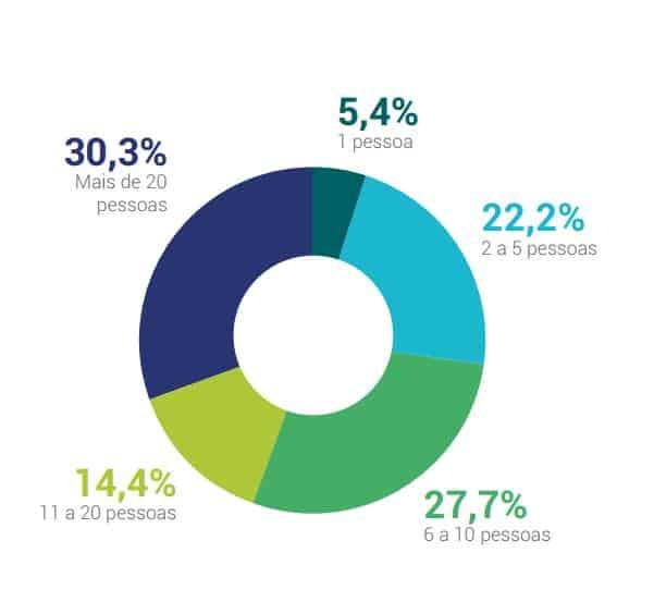 Número de funcionários do time de marketing em empresas com mais de 100 funcionários