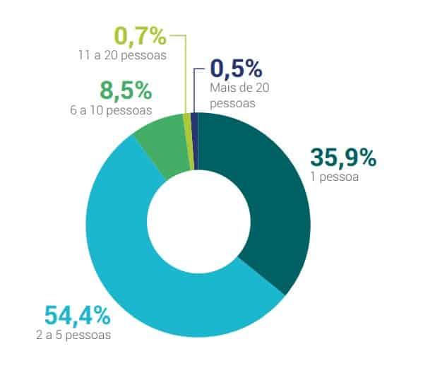 Times de marketing em empresas de até 25 funcionários