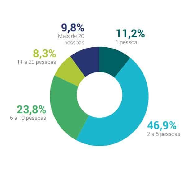 Número de funcionários de times de marketing em empresas de 26 a 100 funcionários
