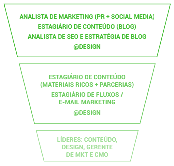 Estrutura time de marketing Samba Tech